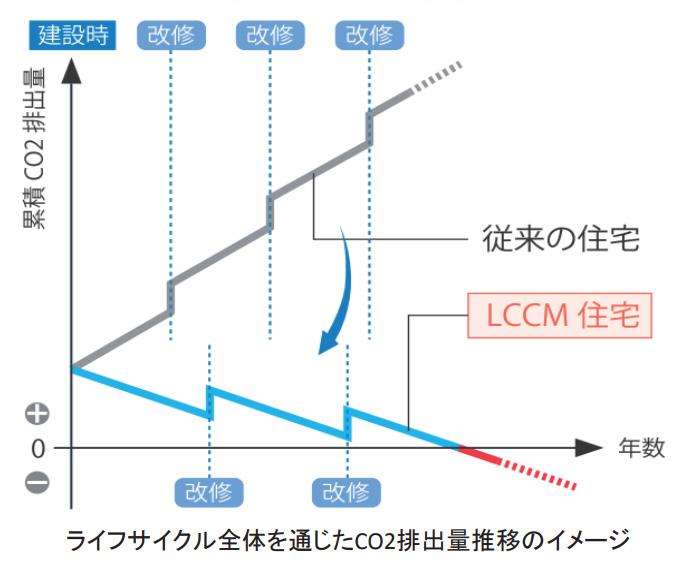 LCCM住宅グラフ